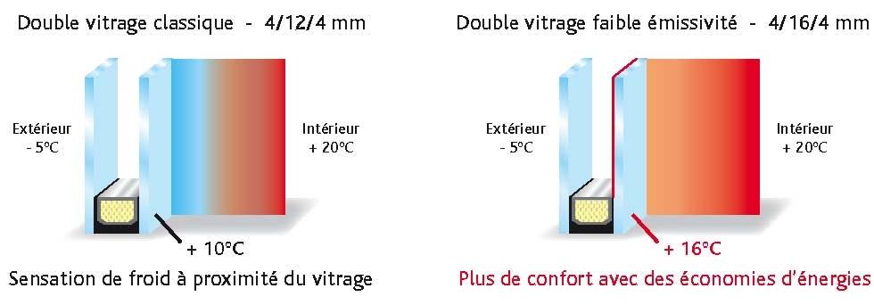 Quincaillerie for Vitrage phonique 10 16 4